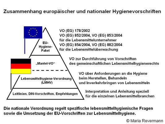 Zusammenhang europäischer und nationaler Hygienevorschriften